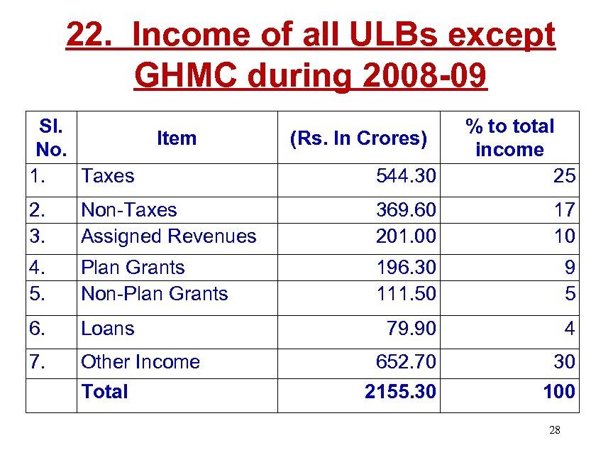 22. Income of all ULBs except GHMC during 2008 -09 Sl. No. 1. Taxes