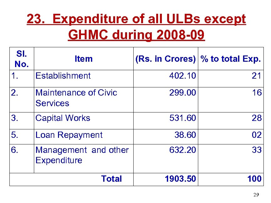 23. Expenditure of all ULBs except GHMC during 2008 -09 Sl. Item No. 1.