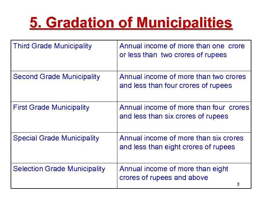 5. Gradation of Municipalities Third Grade Municipality Annual income of more than one crore