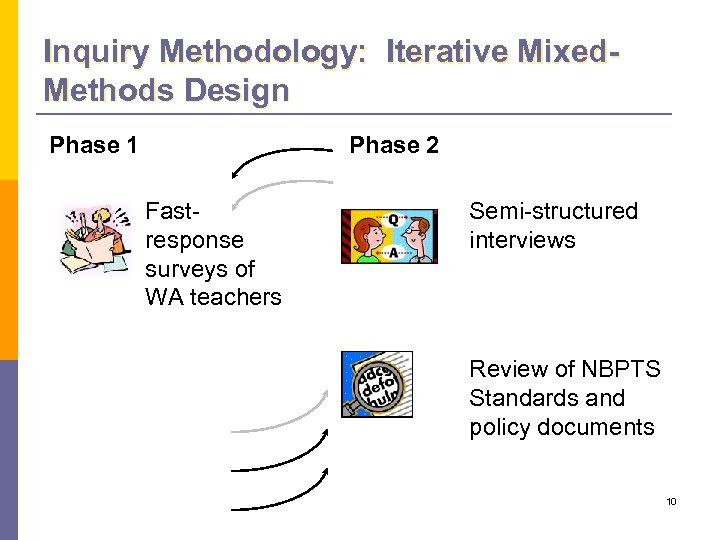 Inquiry Methodology: Iterative Mixed. Methods Design Phase 1 Phase 2 Fastresponse surveys of WA
