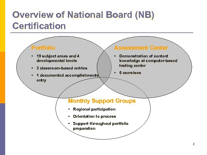 Overview of National Board (NB) Certification Portfolio Assessment Center • 15 subject areas and