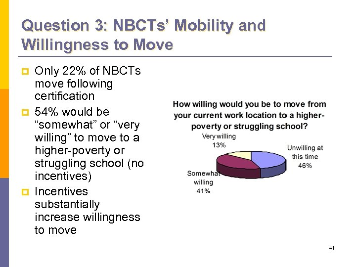Question 3: NBCTs' Mobility and Willingness to Move p p p Only 22% of