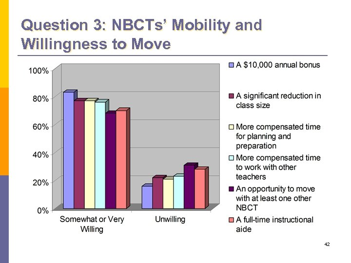 Question 3: NBCTs' Mobility and Willingness to Move 42