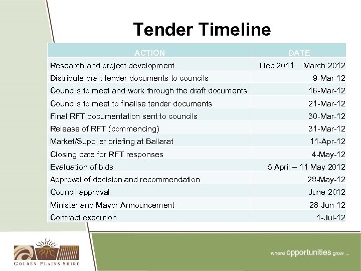 Tender Timeline ACTION Research and project development Distribute draft tender documents to councils DATE