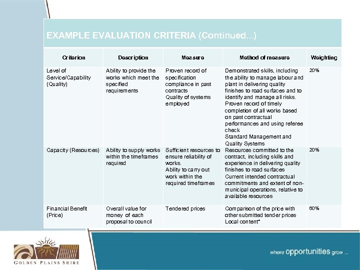EXAMPLE EVALUATION CRITERIA (Continued. . . ) Criterion Description Measure Method of measure Weighting