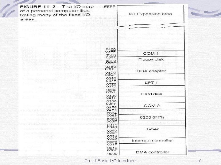 Fig. 11 -2 Ch. 11 Basic I/O Interface 10