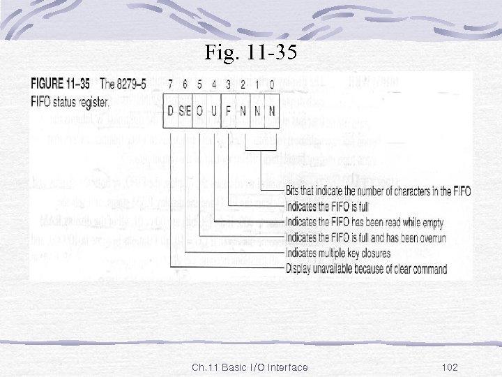 Fig. 11 -35 Ch. 11 Basic I/O Interface 102
