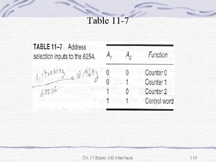 Table 11 -7 Ch. 11 Basic I/O Interface 110