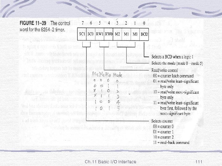 Fig. 11 -39 Ch. 11 Basic I/O Interface 111