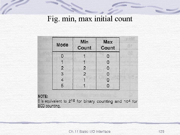 Fig. min, max initial count Ch. 11 Basic I/O Interface 125