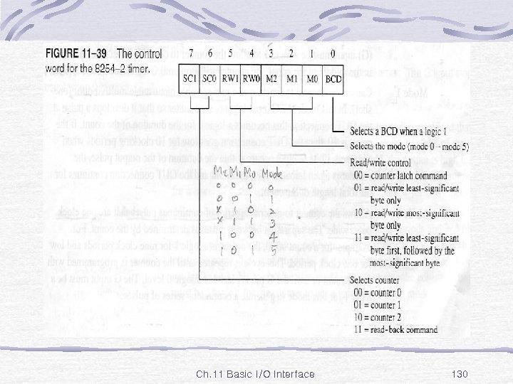 Fig. 11 -39 Ch. 11 Basic I/O Interface 130
