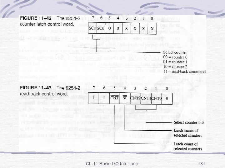 Fig. 11 -42, 43 Ch. 11 Basic I/O Interface 131