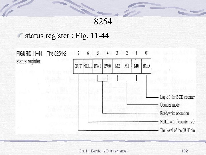 8254 status register : Fig. 11 -44 Ch. 11 Basic I/O Interface 132