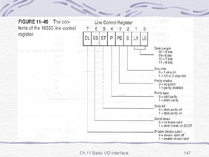 Fig. 11 -49 Ch. 11 Basic I/O Interface 147