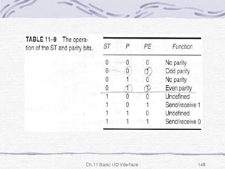 Table 11 -9 Ch. 11 Basic I/O Interface 148