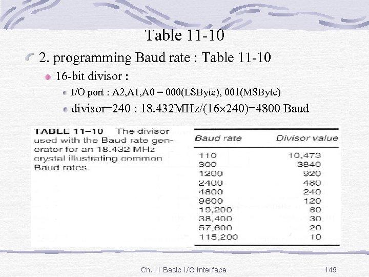 Table 11 -10 2. programming Baud rate : Table 11 -10 16 -bit divisor