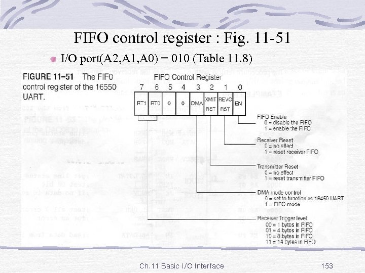 FIFO control register : Fig. 11 -51 I/O port(A 2, A 1, A 0)