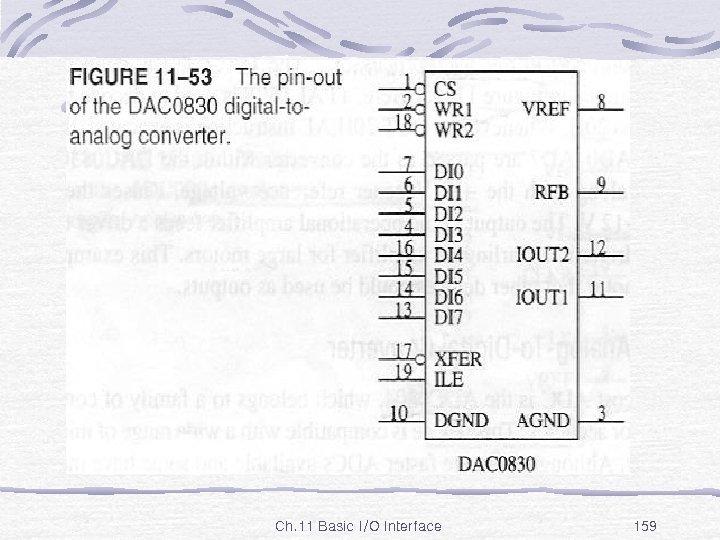 Fig. 11 -53 Ch. 11 Basic I/O Interface 159