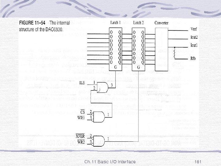 Fig. 11 -54 Ch. 11 Basic I/O Interface 161