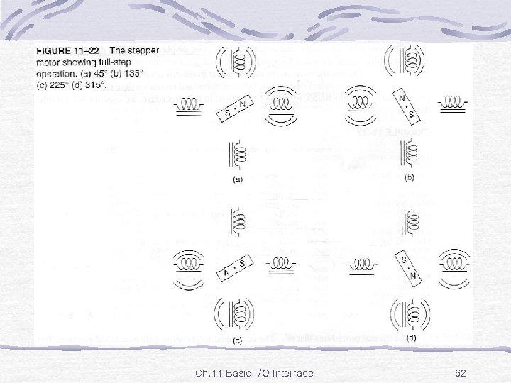 Fig. 11 -22 Ch. 11 Basic I/O Interface 62
