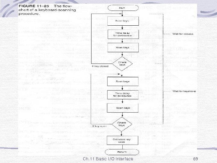 Fig. 11 -25 Ch. 11 Basic I/O Interface 69