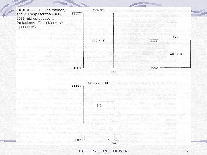 Fig. 11 -1 Ch. 11 Basic I/O Interface 7