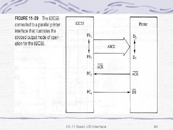Fig. 11 -29 Ch. 11 Basic I/O Interface 80