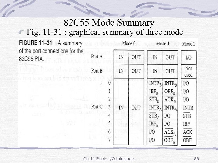 82 C 55 Mode Summary Fig. 11 -31 : graphical summary of three mode
