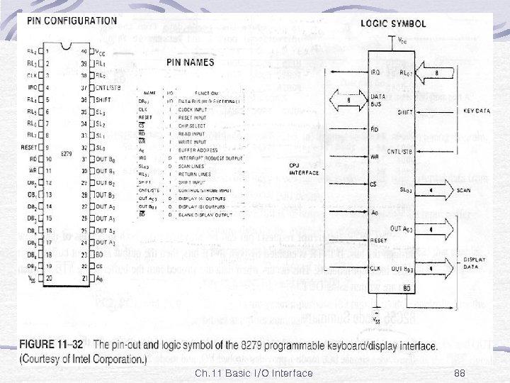 Fig. 11 -32 Ch. 11 Basic I/O Interface 88