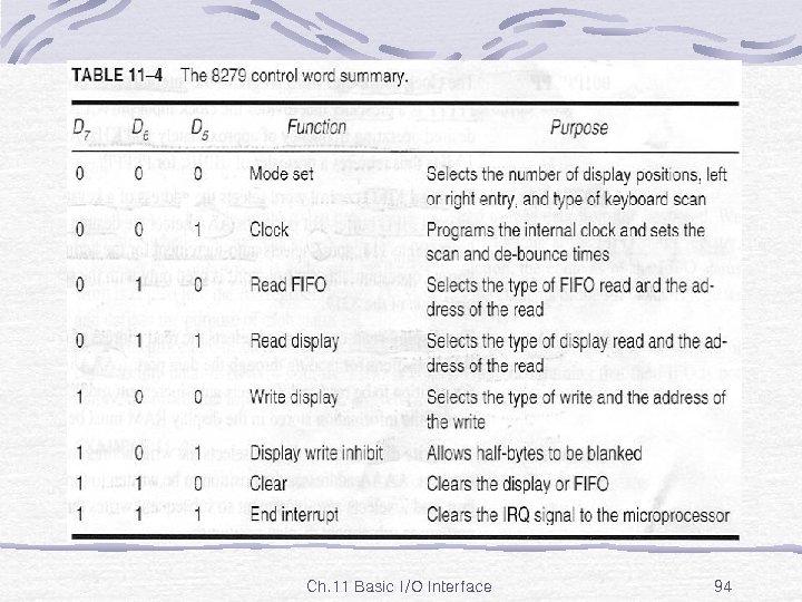 Table 11 -4 Ch. 11 Basic I/O Interface 94