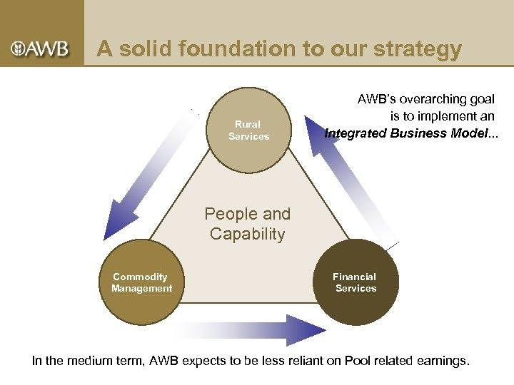 A solid foundation to our strategy Rural Services AWB's overarching goal is to implement