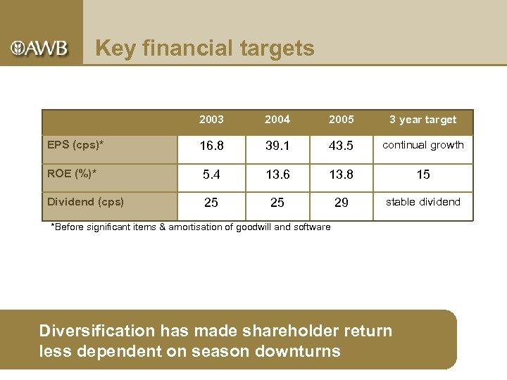 Key financial targets 2003 2004 2005 3 year target 16. 8 39. 1 43.