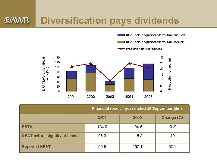 Diversification pays dividends NPAT before significant items ($m) 2 nd Half NPAT before significant