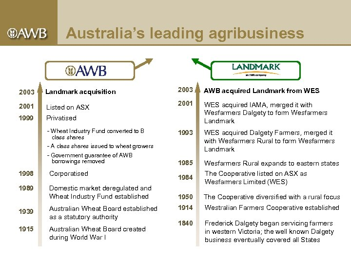 Australia's leading agribusiness 2003 Landmark acquisition 2001 Listed on ASX 1999 2003 AWB acquired