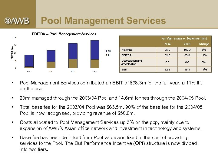 Pool Management Services EBITDA – Pool Management Services Full Year Ended 30 September ($m)