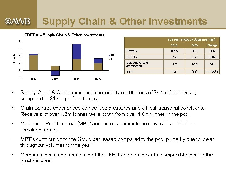 Supply Chain & Other Investments EBITDA – Supply Chain & Other Investments Full Year