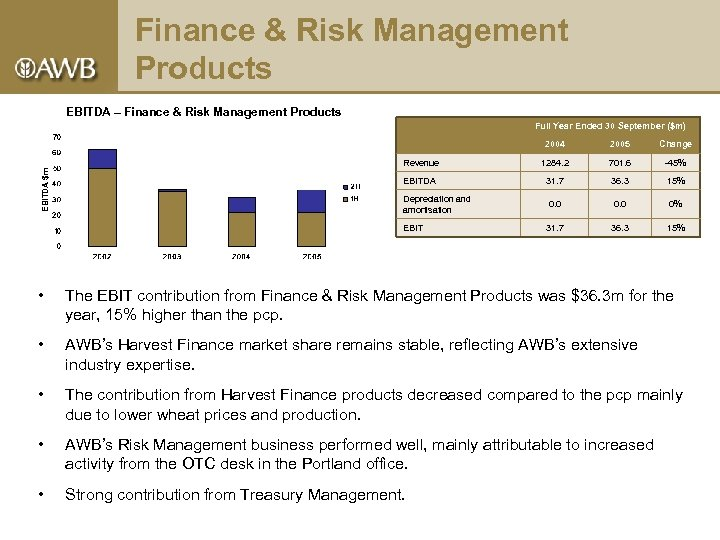 Finance & Risk Management Products EBITDA – Finance & Risk Management Products Full Year