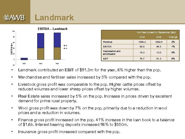 Landmark EBITDA – Landmark Full Year Ended 30 September ($m) 2005 Change Revenue 1646.
