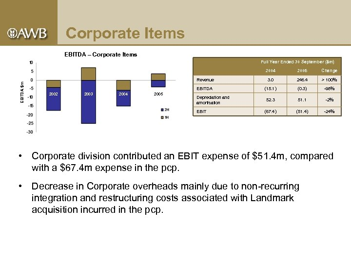 Corporate Items EBITDA – Corporate Items Full Year Ended 30 September ($m) EBITDA $m