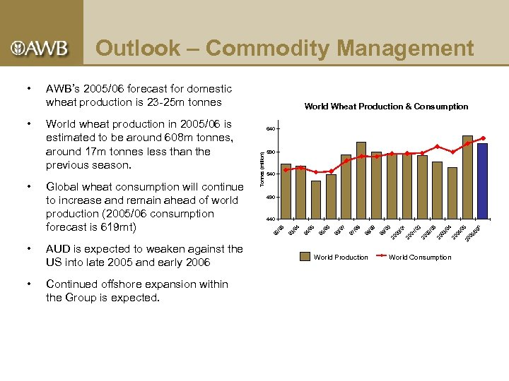 Outlook – Commodity Management AUD is expected to weaken against the US into late