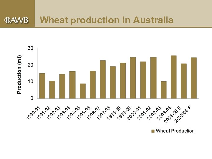 Wheat production in Australia