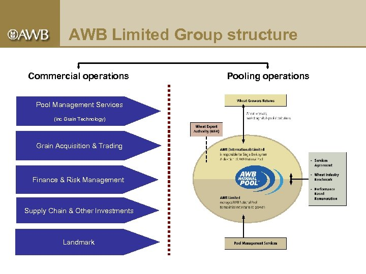 AWB Limited Group structure Commercial operations Pool Management Services (inc Grain Technology) Grain Acquisition