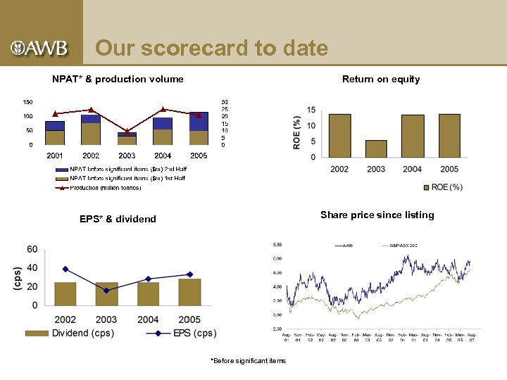 Our scorecard to date NPAT* & production volume Return on equity Share price since