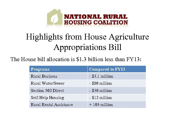 Highlights from House Agriculture Appropriations Bill The House bill allocation is $1. 3 billion