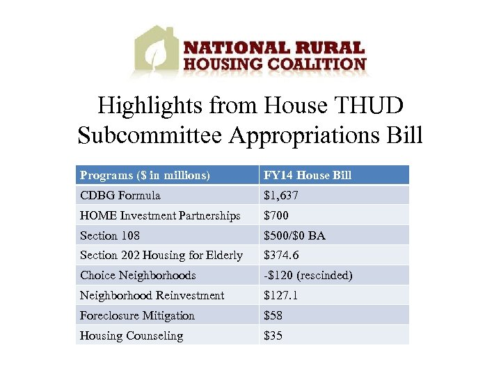 Highlights from House THUD Subcommittee Appropriations Bill Programs ($ in millions) FY 14 House