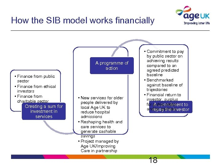 How the SIB model works financially A programme of action • Finance from public