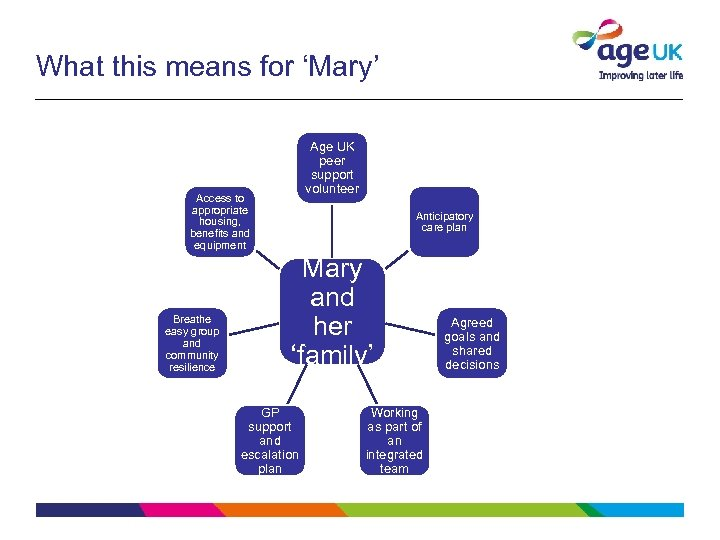 What this means for 'Mary' Age UK peer support volunteer Access to appropriate housing,