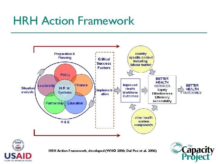 HRH Action Framework, developed (WHO 2006; Dal Poz et al. 2006)