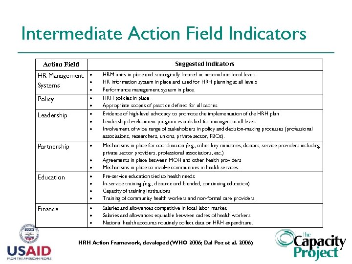Intermediate Action Field Indicators Suggested Indicators Action Field HR Management Systems HRM units in