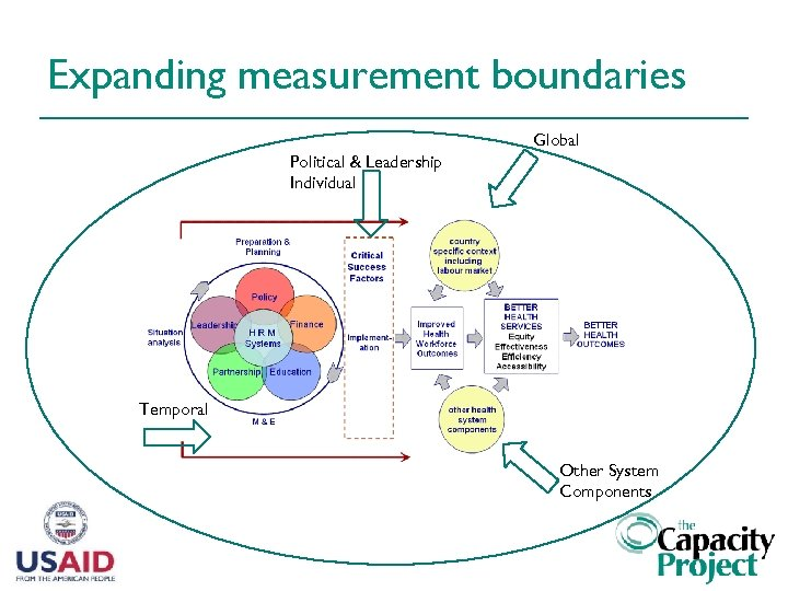 Expanding measurement boundaries Global Political & Leadership Individual Temporal Other System Components